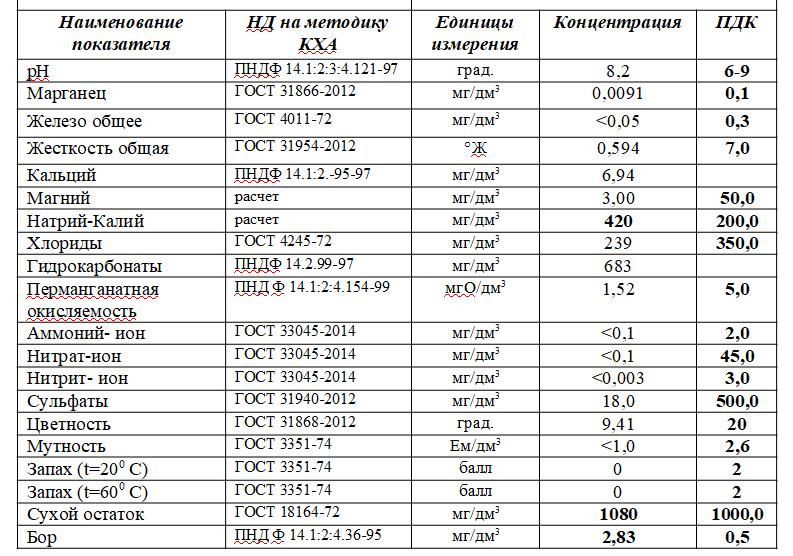 2050376478_analizvody.png.1510b3658105154a0b591fa473ad385b.png